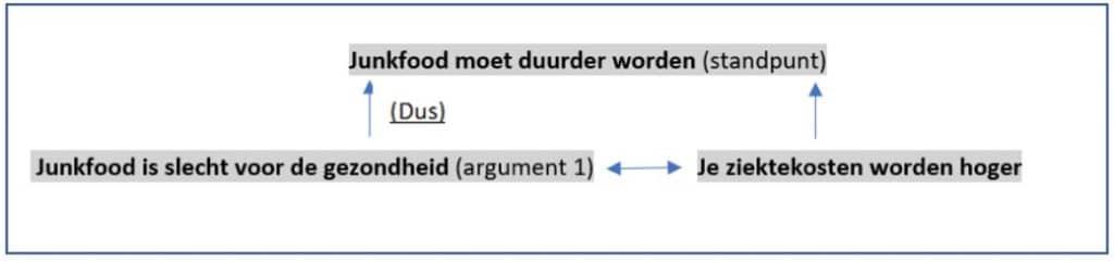 afhankelijk nevenschikkende argumentatie